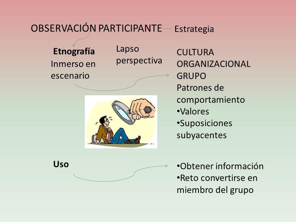OBSERVACIÓN PARTICIPANTE Obtener información Reto convertirse en miembro del grupo Estrategia Etnografía Inmerso en escenario Lapso perspectiva CULTUR