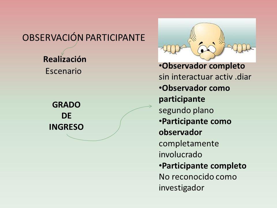 OBSERVACIÓN PARTICIPANTE Realización Escenario Observador completo sin interactuar activ.diar Observador como participante segundo plano Participante