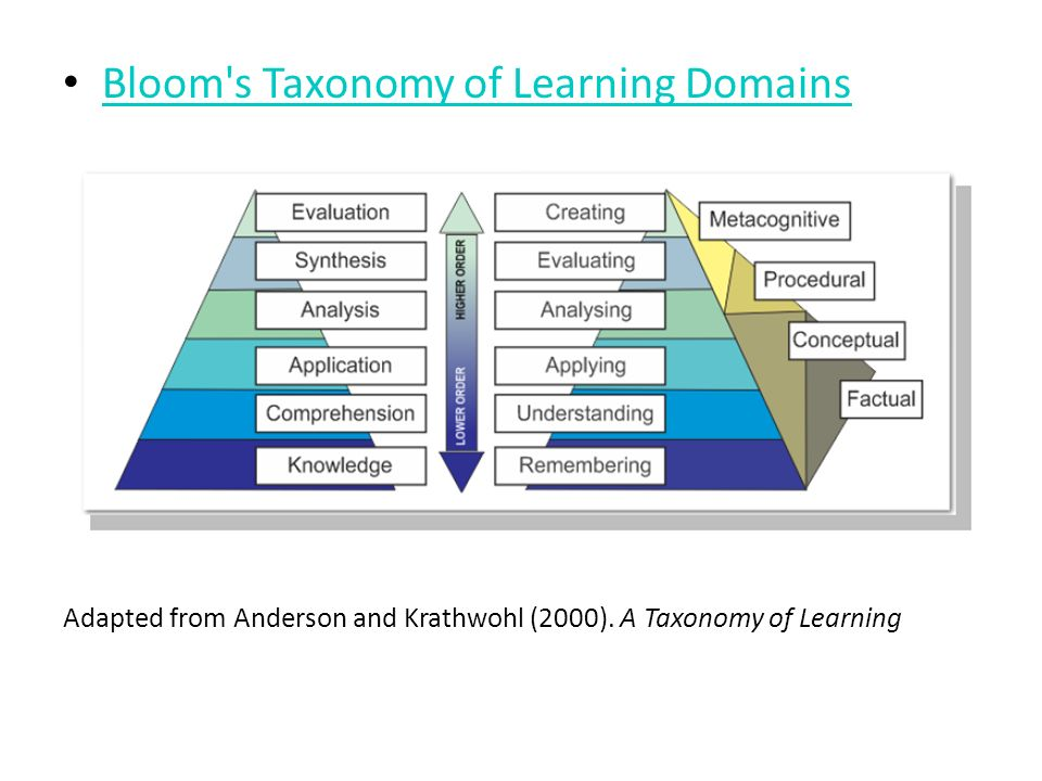 Bloom's Taxonomy of Learning Domains Adapted from Anderson and Krathwohl (2000). A Taxonomy of Learning