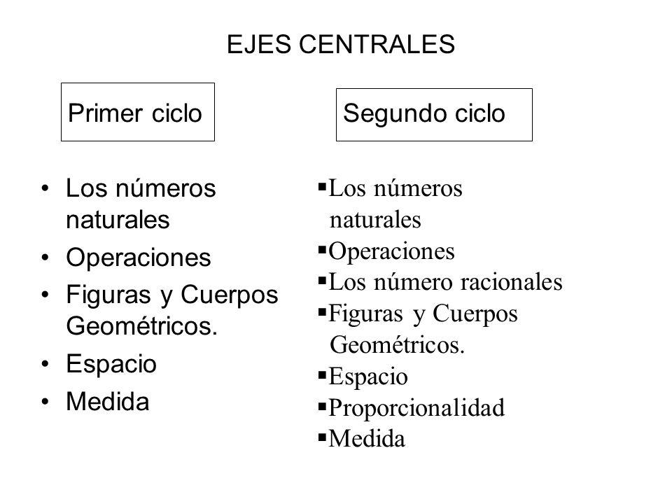 Los números naturales Operaciones Figuras y Cuerpos Geométricos. Espacio Medida EJES CENTRALES Primer cicloSegundo ciclo Los números naturales Operaci
