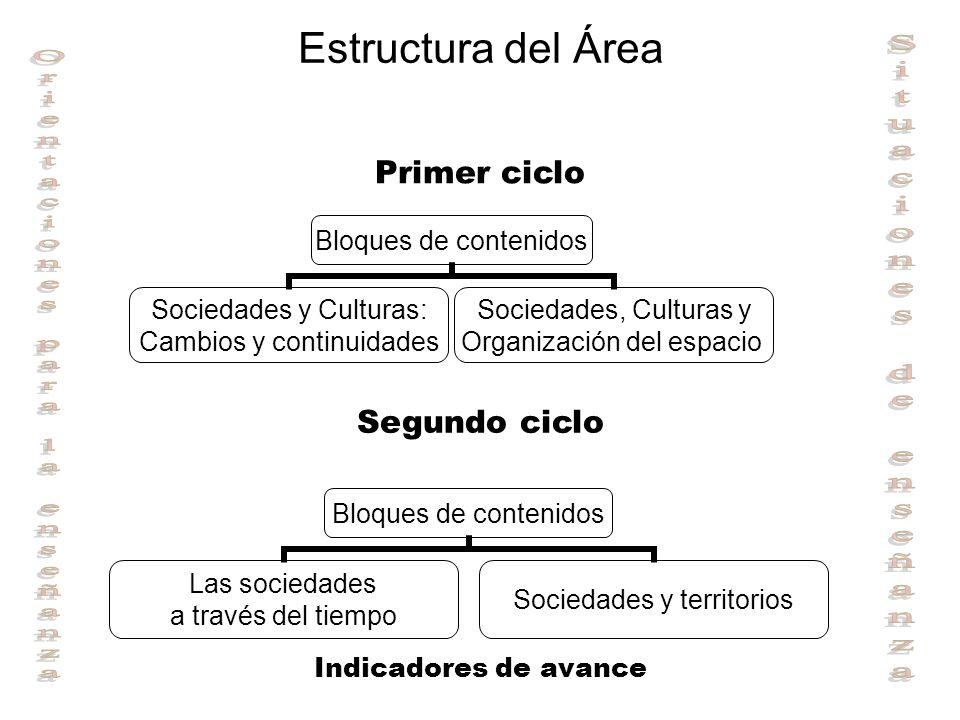 Estructura del Área Bloques de contenidos Sociedades y Culturas: Cambios y continuidades Sociedades, Culturas y Organización del espacio Bloques de co