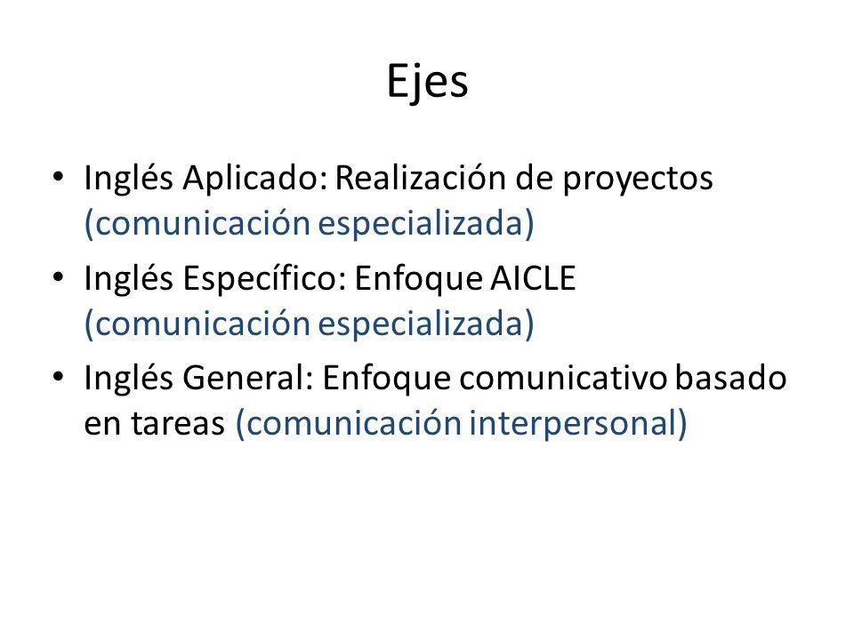 Ejes Inglés Aplicado: Realización de proyectos (comunicación especializada) Inglés Específico: Enfoque AICLE (comunicación especializada) Inglés Gener
