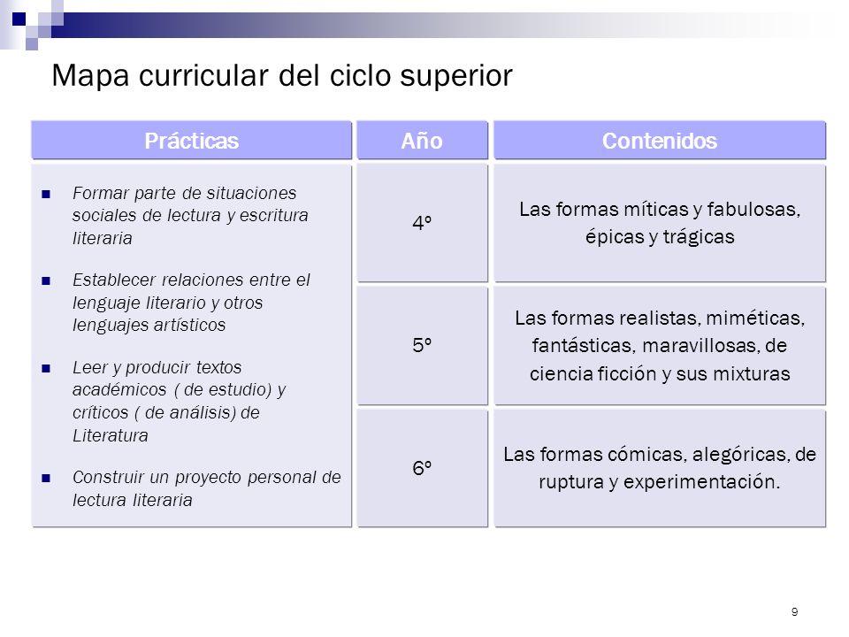 8 La Literatura y la formación ciudadana Propuesta central: que los alumnos aprendan con el lenguaje comprendido como experiencia, como práctica socia