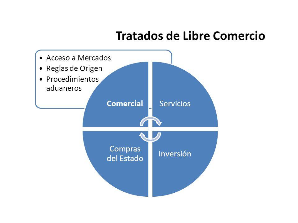 Trato Preferencial Costa Rica actualmente cuenta con los siguientes Tratados de Libre Comercio: Centroamérica México Chile China República dominicana Canadá Caricom Panamá Estados Unidos AccesoOrigenProcedimientos