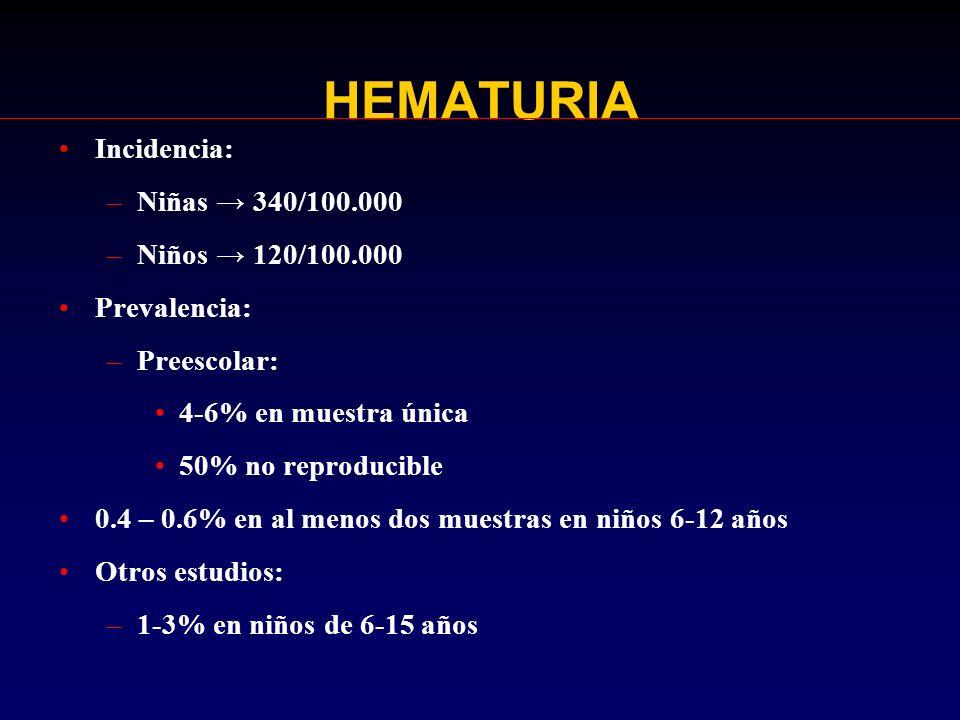 HEMATURIA – INDICACIONES PARA VALORACION EXPEDITA Potencialmente en peligro la vida Debe pedirse: –Hemograma completo –Exudado faríngeo –C3 –Creatinina –Electrolitos séricos –ASO –Estreptozima