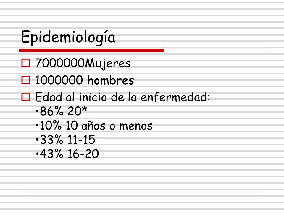 Epidemiología 7000000Mujeres 1000000 hombres Edad al inicio de la enfermedad: 86% 20* 10% 10 años o menos 33% 11-15 43% 16-20