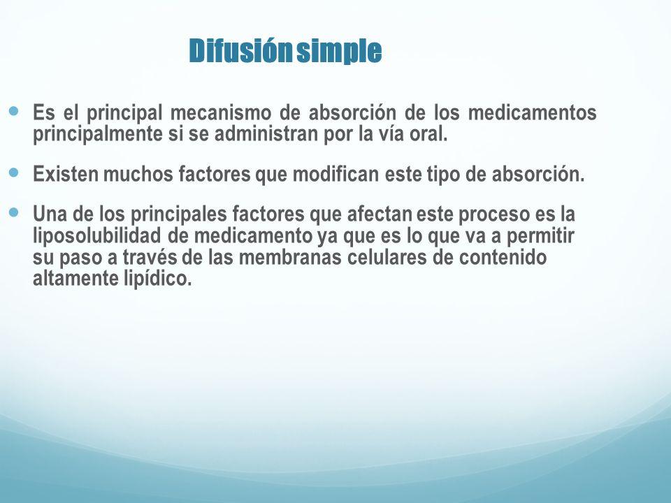 Difusión simple Es el principal mecanismo de absorción de los medicamentos principalmente si se administran por la vía oral. Existen muchos factores q