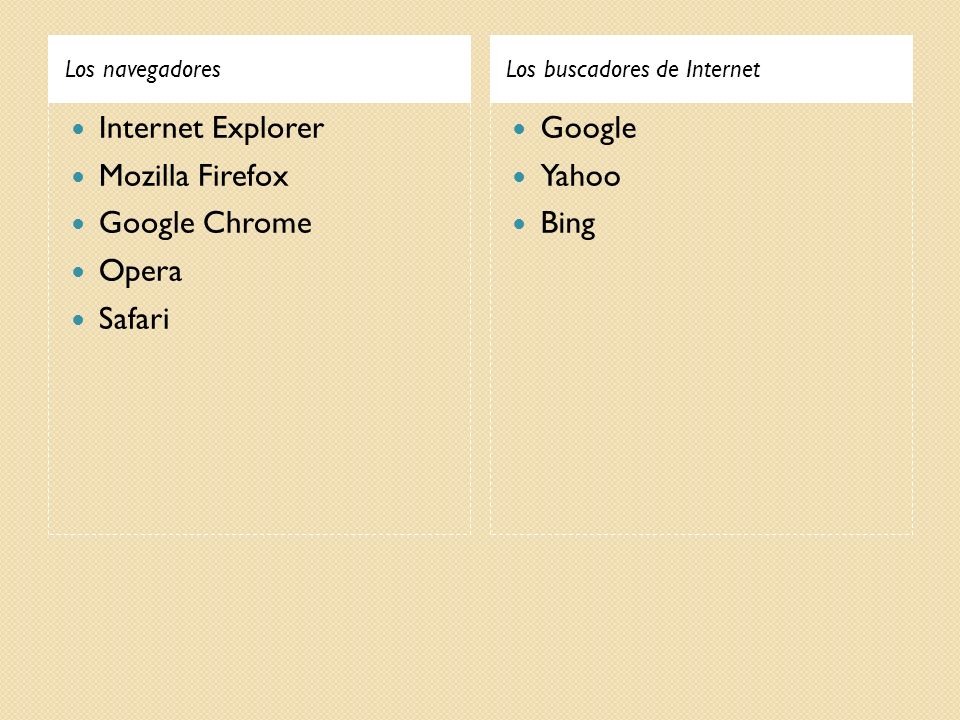 Los navegadores Los buscadores de Internet Internet Explorer Mozilla Firefox Google Chrome Opera Safari Google Yahoo Bing