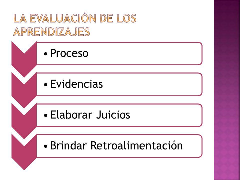 ProcesoEvidenciasElaborar JuiciosBrindar Retroalimentación