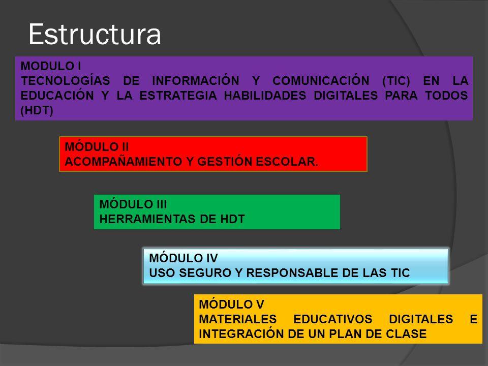 Estructura MODULO I TECNOLOGÍAS DE INFORMACIÓN Y COMUNICACIÓN (TIC) EN LA EDUCACIÓN Y LA ESTRATEGIA HABILIDADES DIGITALES PARA TODOS (HDT) MÓDULO II A