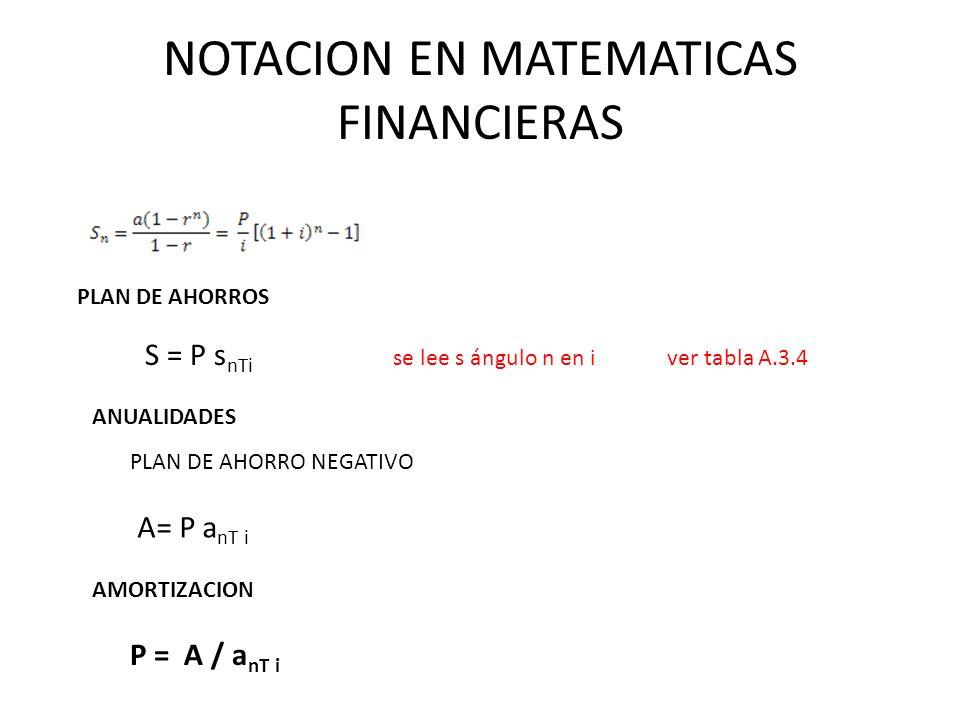 NOTACION EN MATEMATICAS FINANCIERAS S = P s nТi se lee s ángulo n en i ver tabla A.3.4 ANUALIDADES PLAN DE AHORROS PLAN DE AHORRO NEGATIVO A= P a nТ i