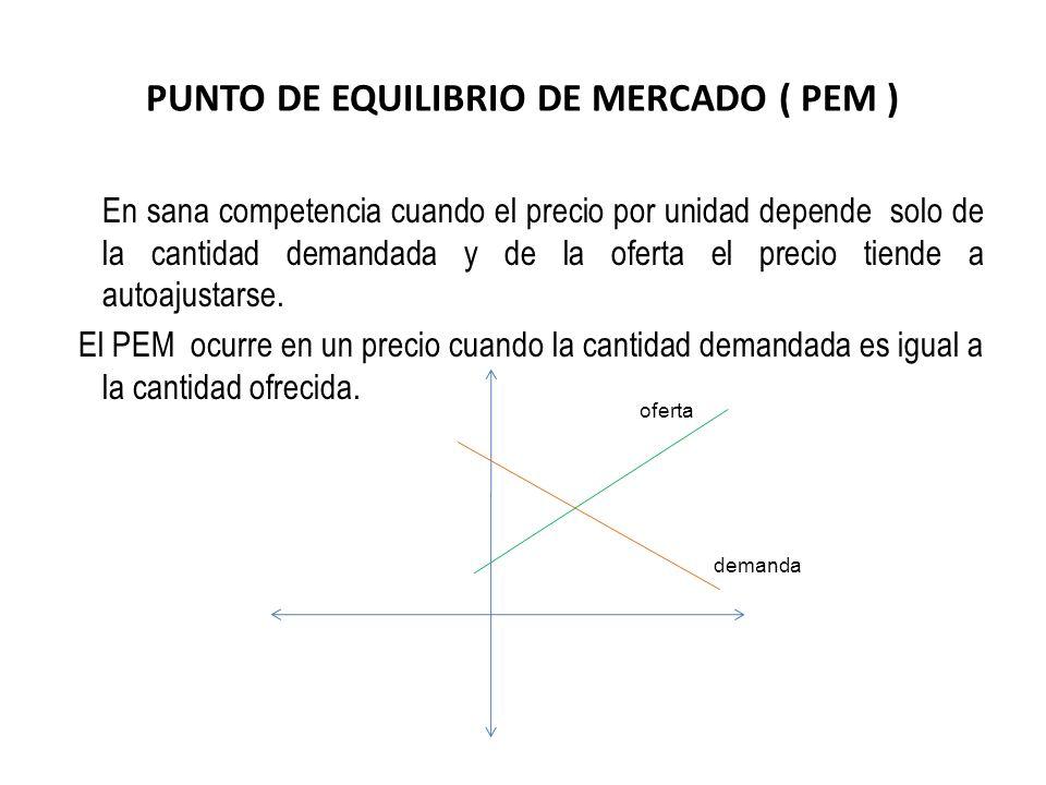 PUNTO DE EQUILIBRIO DE MERCADO ( PEM ) En sana competencia cuando el precio por unidad depende solo de la cantidad demandada y de la oferta el precio