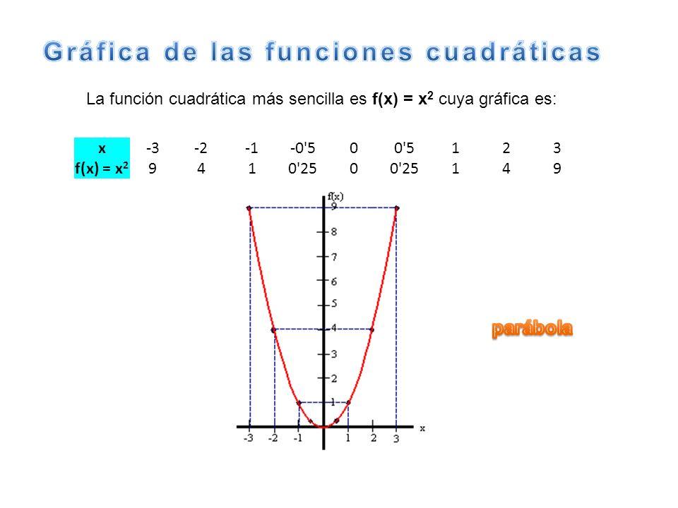 x-3-2-0'500'5123 f(x) = x 2 9410'250 149 La función cuadrática más sencilla es f(x) = x 2 cuya gráfica es: