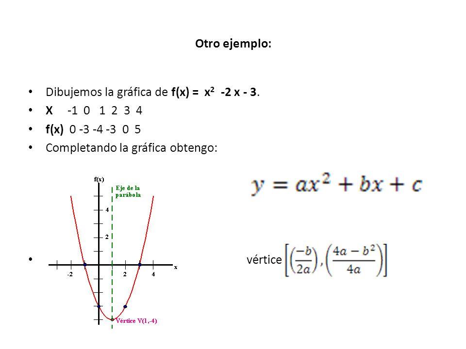 Otro ejemplo: Dibujemos la gráfica de f(x) = x 2 -2 x - 3. X -1 0 1 2 3 4 f(x) 0 -3 -4 -3 0 5 Completando la gráfica obtengo: vértice