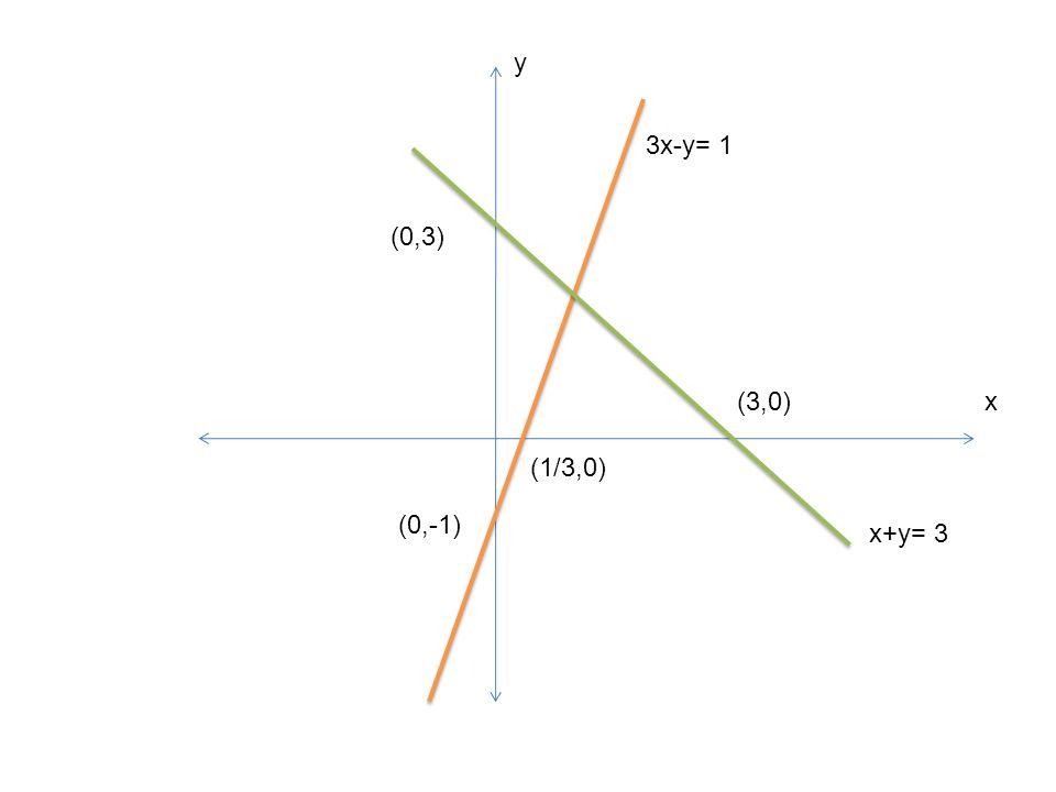 (0,-1) (1/3,0) 3x-y= 1 x+y= 3 (0,3) (3,0) y x