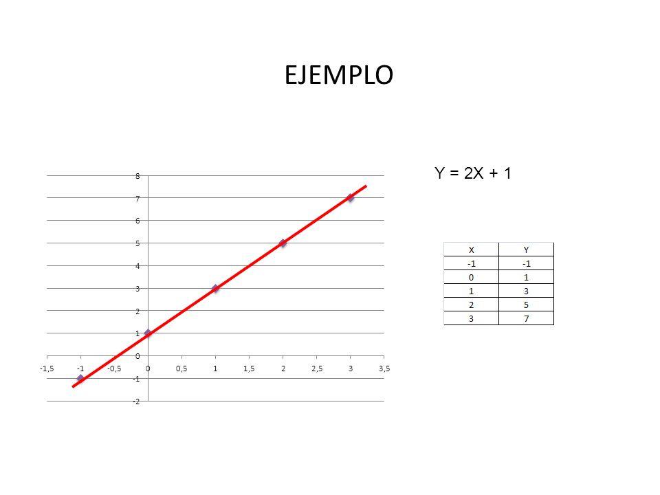 EJEMPLO Y = 2X + 1