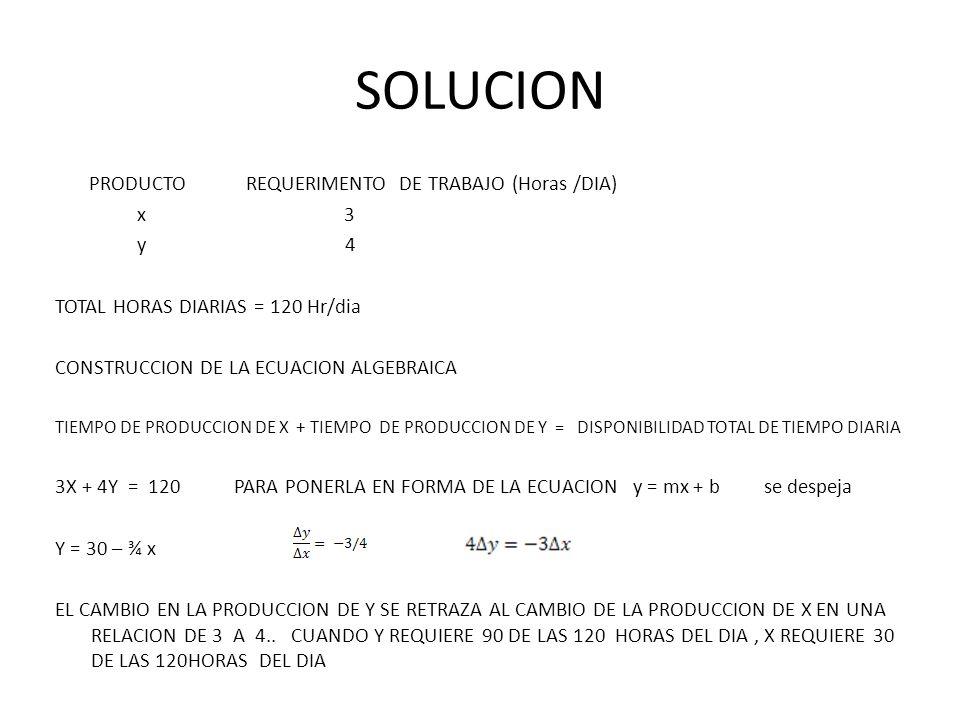 SOLUCION PRODUCTO REQUERIMENTO DE TRABAJO (Horas /DIA) x 3 y 4 TOTAL HORAS DIARIAS = 120 Hr/dia CONSTRUCCION DE LA ECUACION ALGEBRAICA TIEMPO DE PRODU