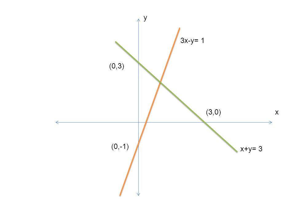 (0,-1) 3x-y= 1 x+y= 3 (0,3) (3,0) y x
