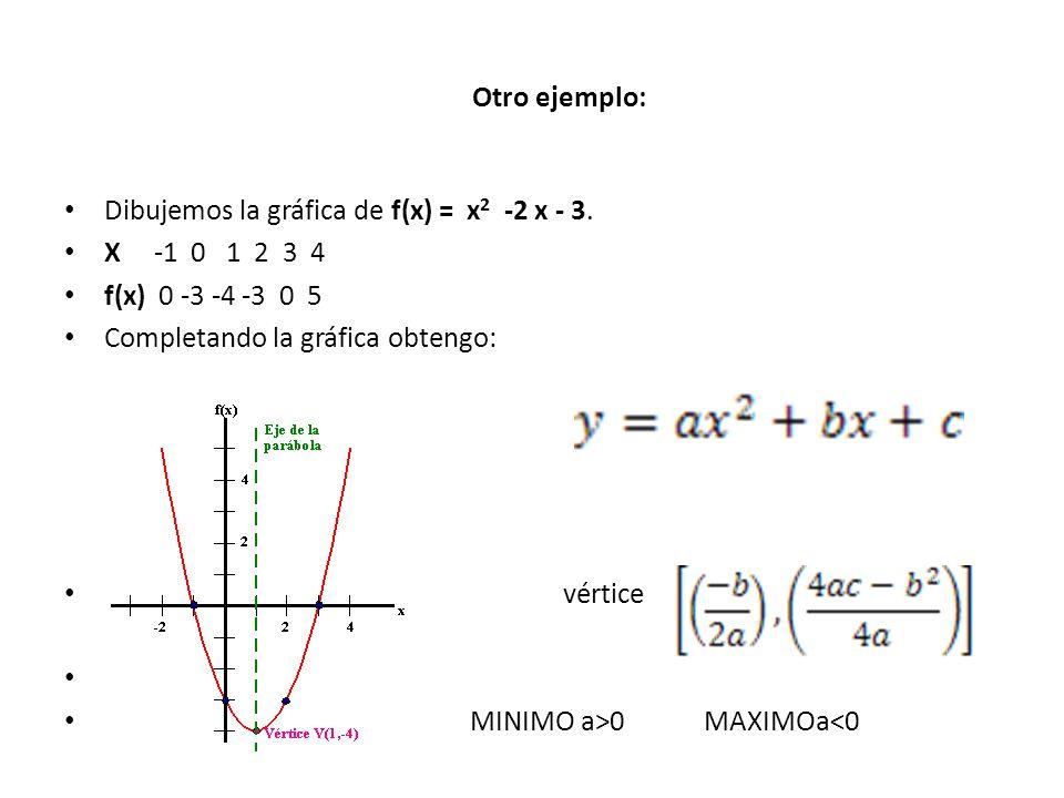 Otro ejemplo: Dibujemos la gráfica de f(x) = x 2 -2 x - 3. X -1 0 1 2 3 4 f(x) 0 -3 -4 -3 0 5 Completando la gráfica obtengo: vértice Ç MINIMO a>0 MAX