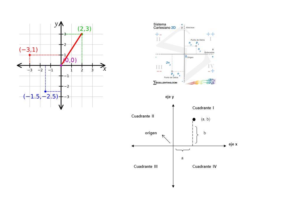eje x eje y origen (a, b) a b Cuadrante II Cuadrante IIICuadrante IV Cuadrante I