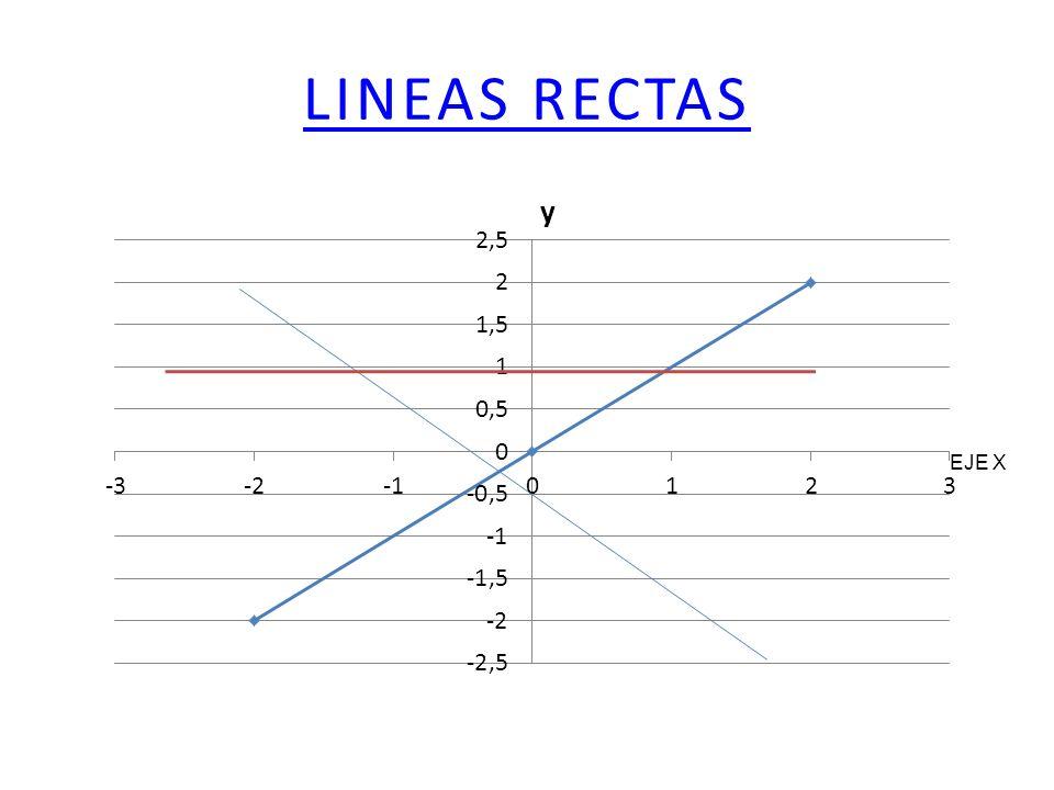 LINEAS RECTAS EJE X
