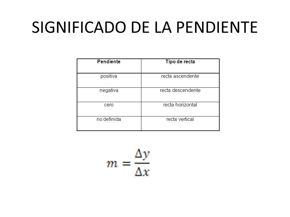 SIGNIFICADO DE LA PENDIENTE PendienteTipo de recta positivarecta ascendente negativarecta descendente cerorecta horizontal no definidarecta vertical
