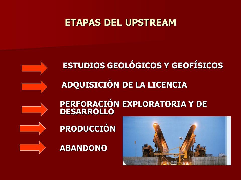 ETAPAS DEL UPSTREAM ESTUDIOS GEOLÓGICOS Y GEOFÍSICOS ADQUISICIÓN DE LA LICENCIA ADQUISICIÓN DE LA LICENCIA PERFORACIÓN EXPLORATORIA Y DE DESARROLLO PE