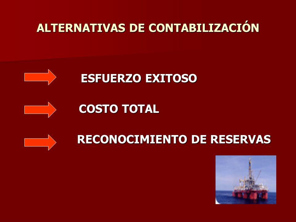 ALTERNATIVAS DE CONTABILIZACIÓN ESFUERZO EXITOSO ESFUERZO EXITOSO COSTO TOTAL COSTO TOTAL RECONOCIMIENTO DE RESERVAS