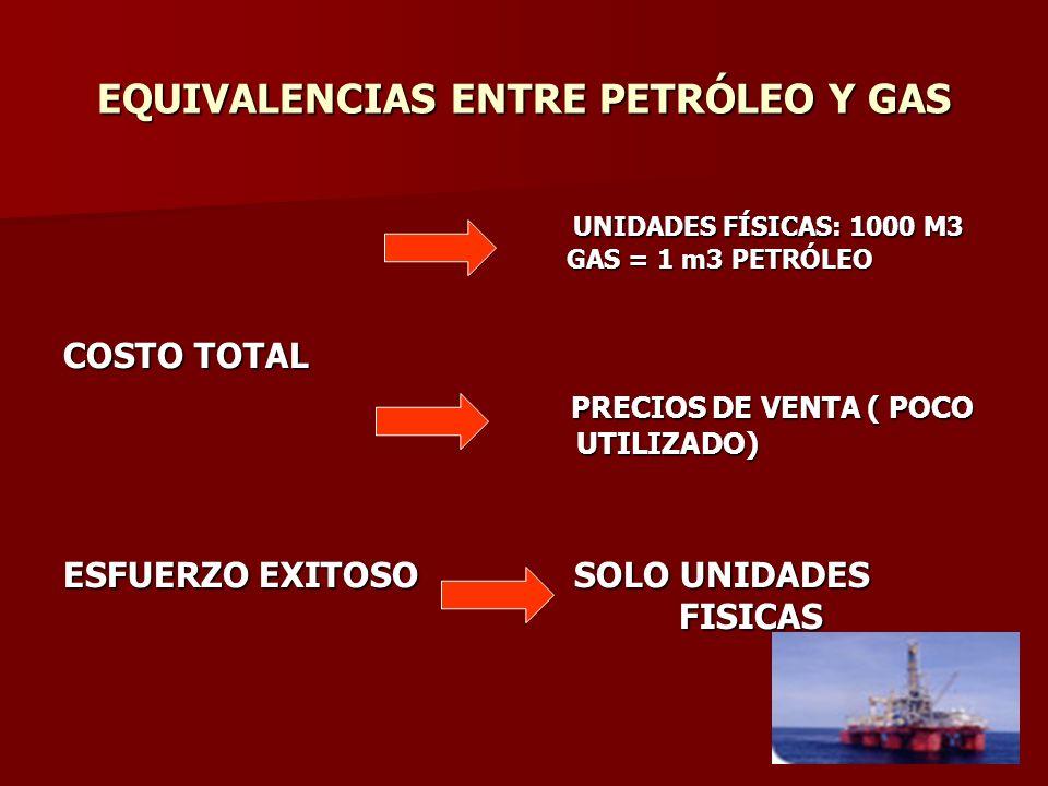 EQUIVALENCIAS ENTRE PETRÓLEO Y GAS UNIDADES FÍSICAS: 1000 M3 GAS = 1 m3 PETRÓLEO UNIDADES FÍSICAS: 1000 M3 GAS = 1 m3 PETRÓLEO COSTO TOTAL PRECIOS DE