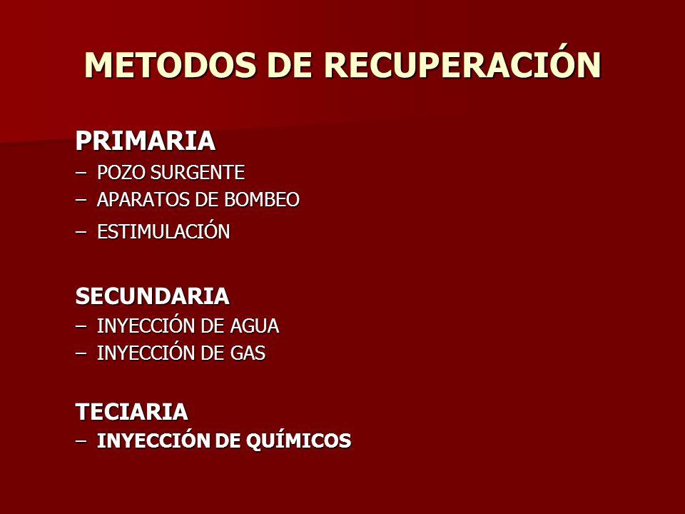 METODOS DE RECUPERACIÓN PRIMARIA PRIMARIA –POZO SURGENTE –APARATOS DE BOMBEO –ESTIMULACIÓN SECUNDARIA –INYECCIÓN DE AGUA –INYECCIÓN DE GAS TECIARIA –I