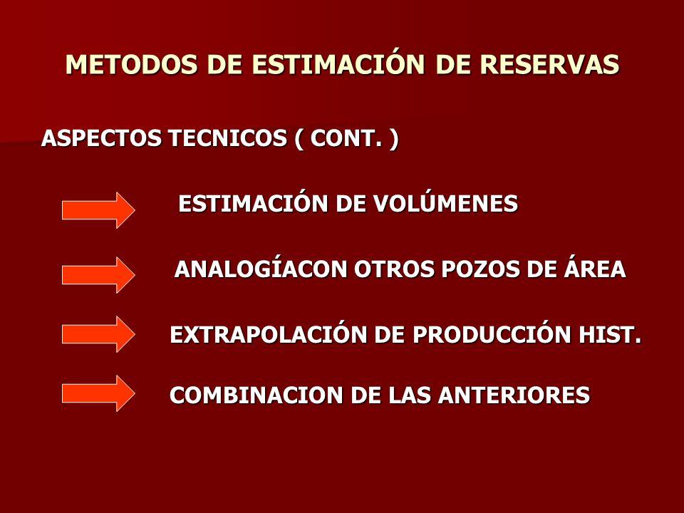 METODOS DE ESTIMACIÓN DE RESERVAS ASPECTOS TECNICOS ( CONT. ) ESTIMACIÓN DE VOLÚMENES ANALOGÍACON OTROS POZOS DE ÁREA ANALOGÍACON OTROS POZOS DE ÁREA