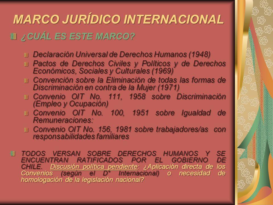 MARCO JURÍDICO INTERNACIONAL ¿CUÁL ES ESTE MARCO? Declaración Universal de Derechos Humanos (1948) Pactos de Derechos Civiles y Políticos y de Derecho