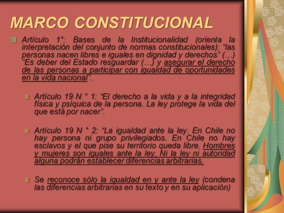 MARCO CONSTITUCIONAL Artículo 1°: Bases de la Institucionalidad (orienta la interpretación del conjunto de normas constitucionales): las personas nace