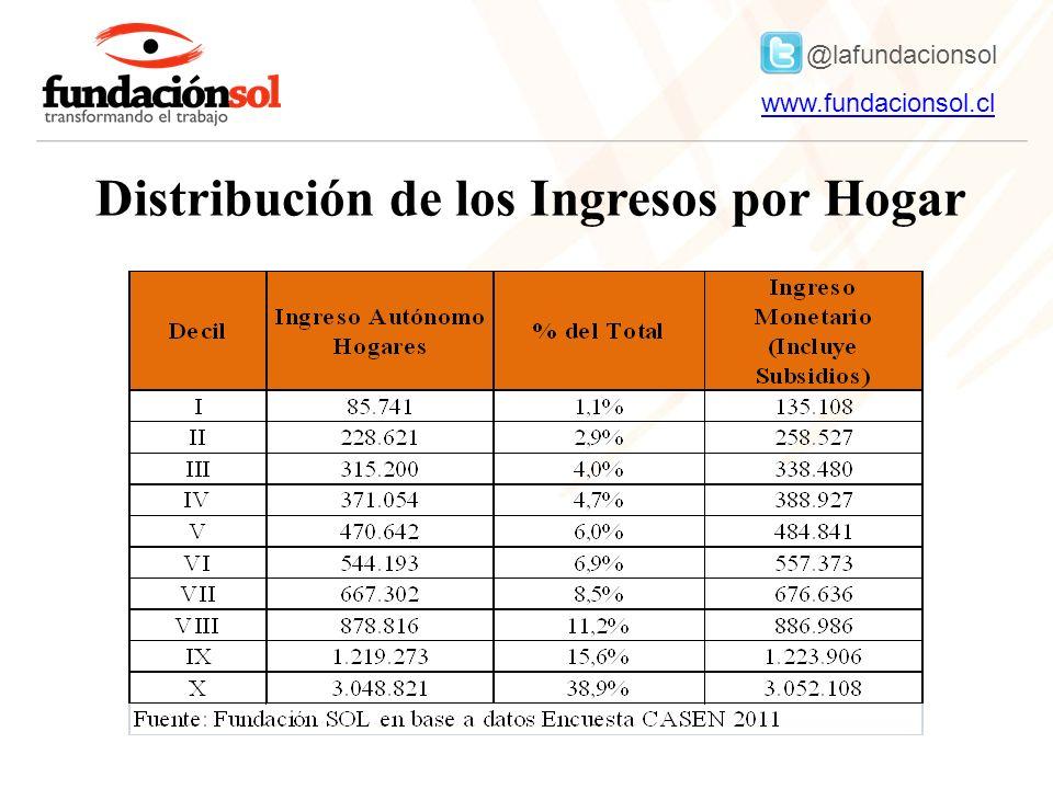 @lafundacionsol www.fundacionsol.clwww.fundacionsol.cl Distribución de los Ingresos por Hogar