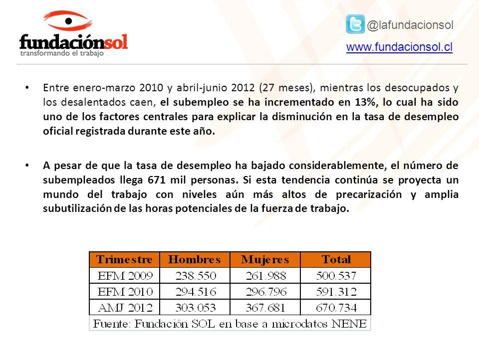 @lafundacionsol www.fundacionsol.clwww.fundacionsol.cl Entre enero-marzo 2010 y abril-junio 2012 (27 meses), mientras los desocupados y los desalentados caen, el subempleo se ha incrementado en 13%, lo cual ha sido uno de los factores centrales para explicar la disminución en la tasa de desempleo oficial registrada durante este año.