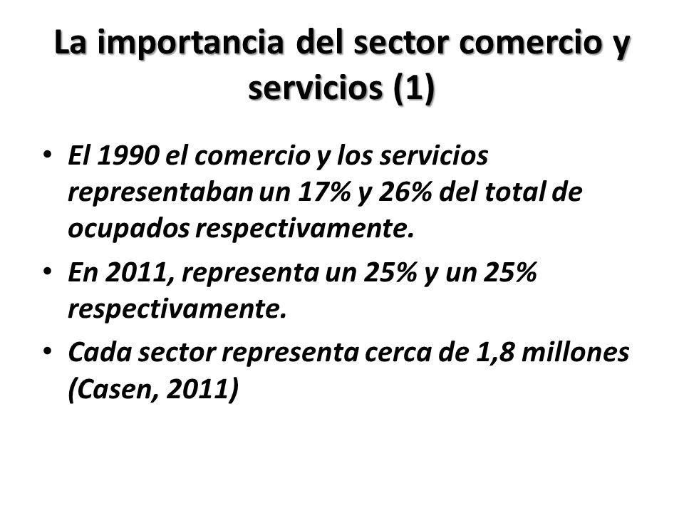 La importancia del sector comercio y servicios (1) El 1990 el comercio y los servicios representaban un 17% y 26% del total de ocupados respectivament
