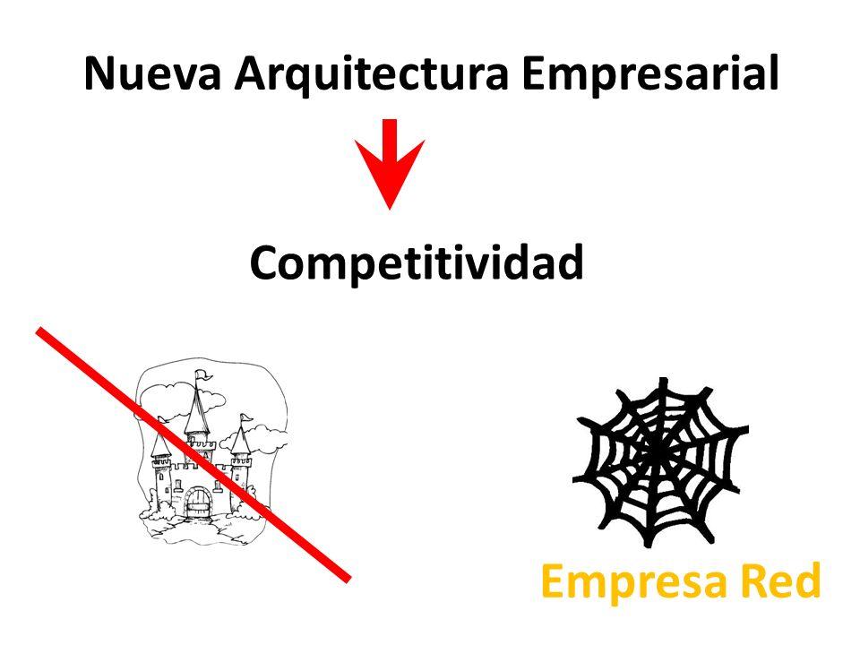Nueva Arquitectura Empresarial Competitividad Empresa Red
