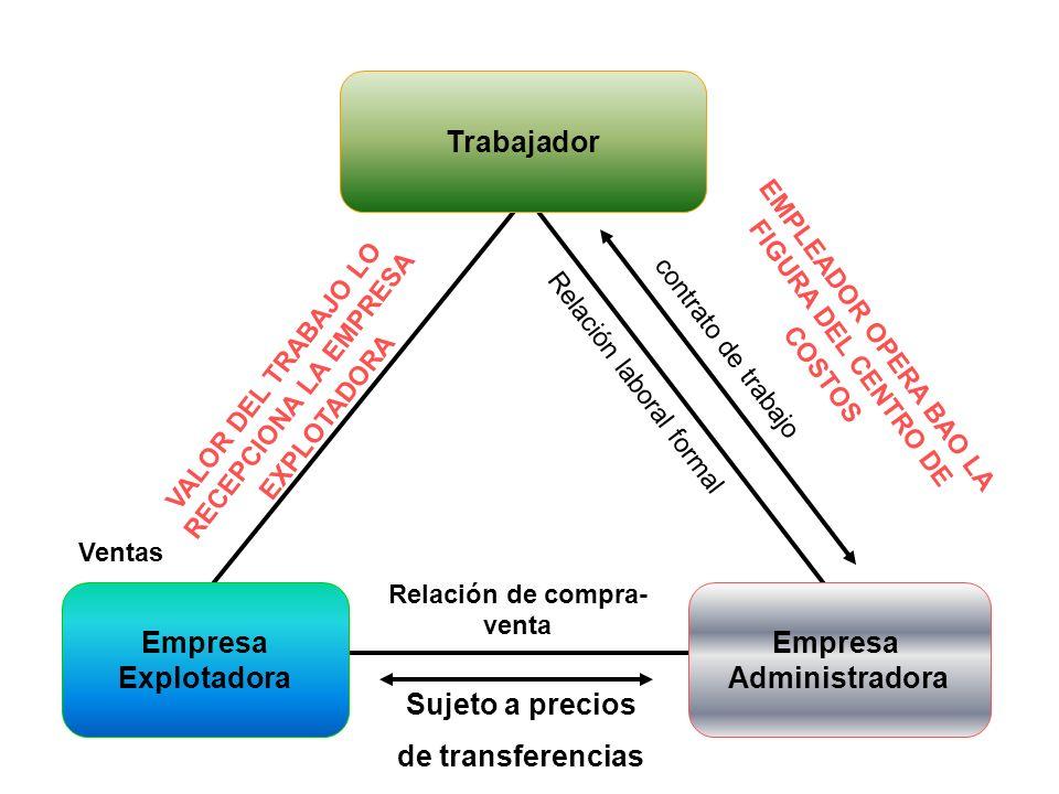 Trabajador Empresa Explotadora Empresa Administradora contrato de trabajo Relación laboral formal Sujeto a precios de transferencias Relación de compr