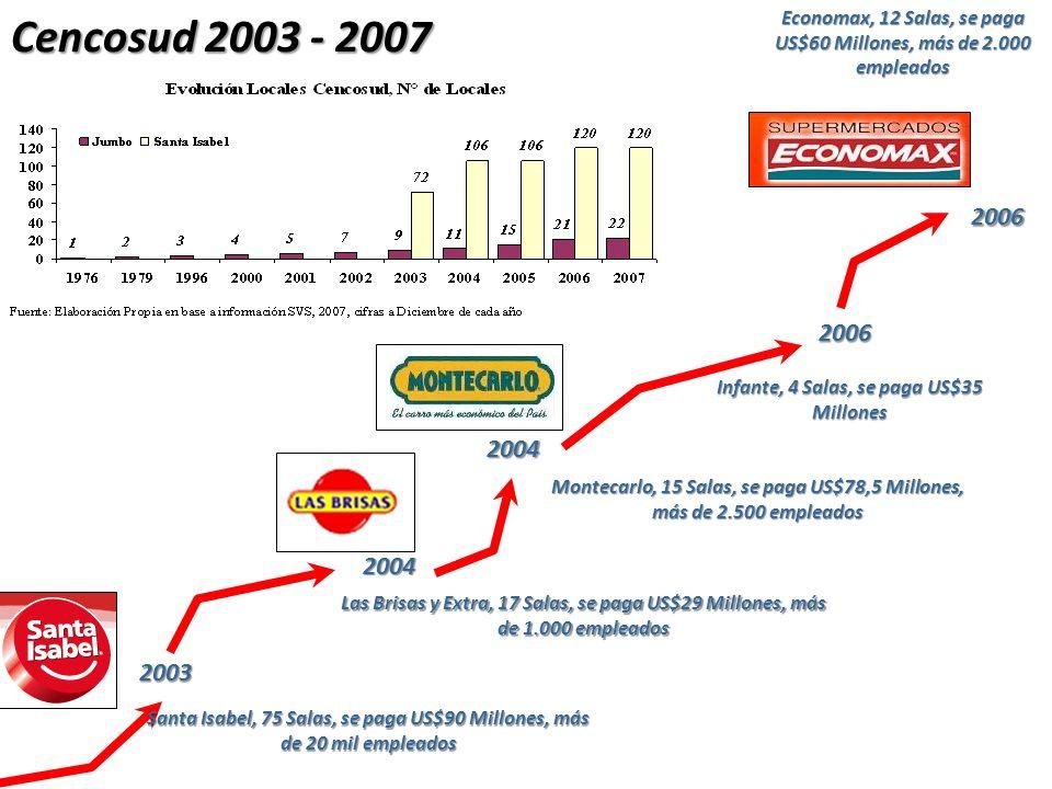 Cencosud 2003 - 2007 2003 Santa Isabel, 75 Salas, se paga US$90 Millones, más de 20 mil empleados 2004 Las Brisas y Extra, 17 Salas, se paga US$29 Mil
