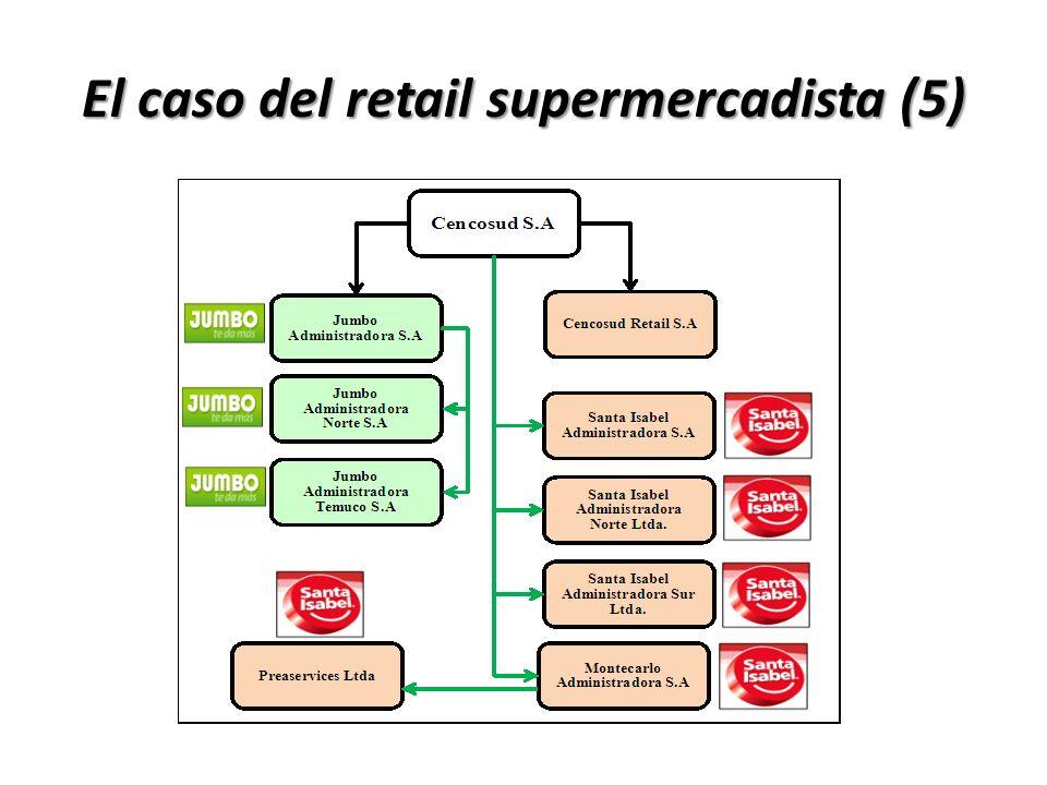 El caso del retail supermercadista (5)