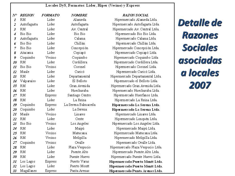 38 Imperio D&S Detalle de Razones Sociales asociadas a locales 2007