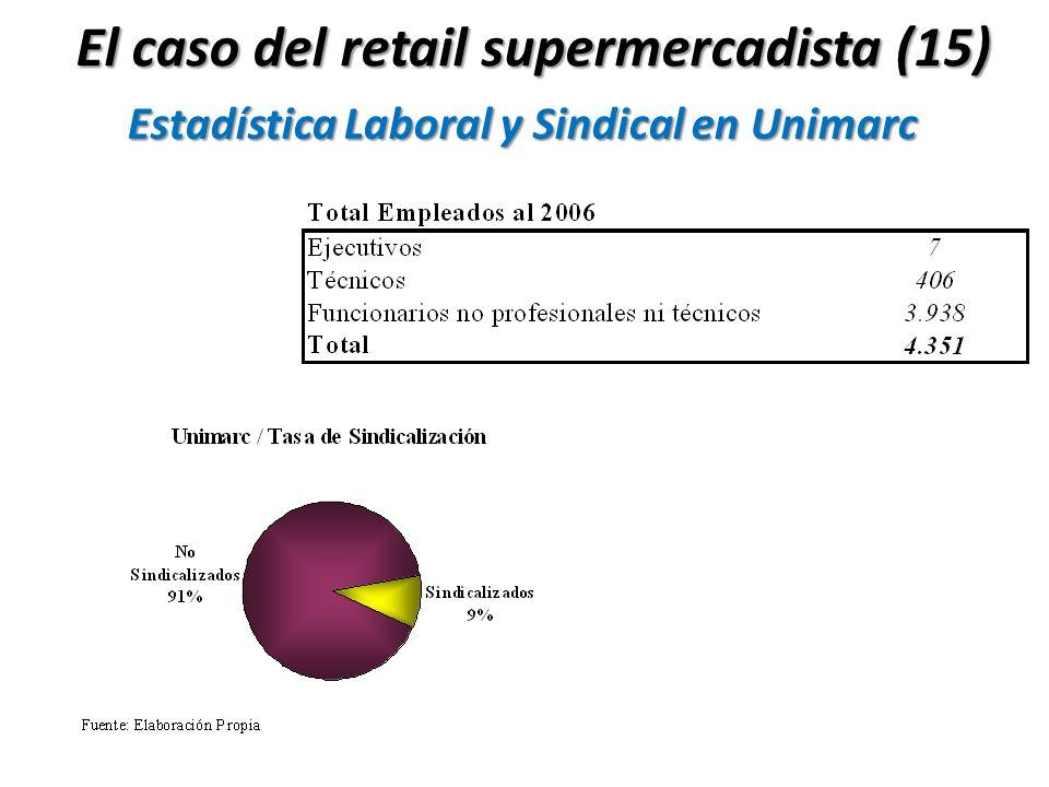 Estadística Laboral y Sindical en Unimarc El caso del retail supermercadista (15)