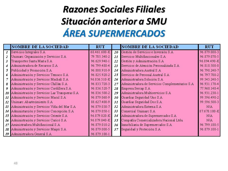 48 Razones Sociales Filiales Situación anterior a SMU ÁREA SUPERMERCADOS