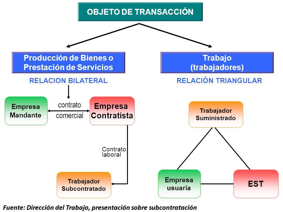 OBJETO DE TRANSACCIÓN Producción de Bienes o Prestación de Servicios Trabajo (trabajadores) RELACIÓN TRIANGULAR Trabajador Suministrado Empresa usuari