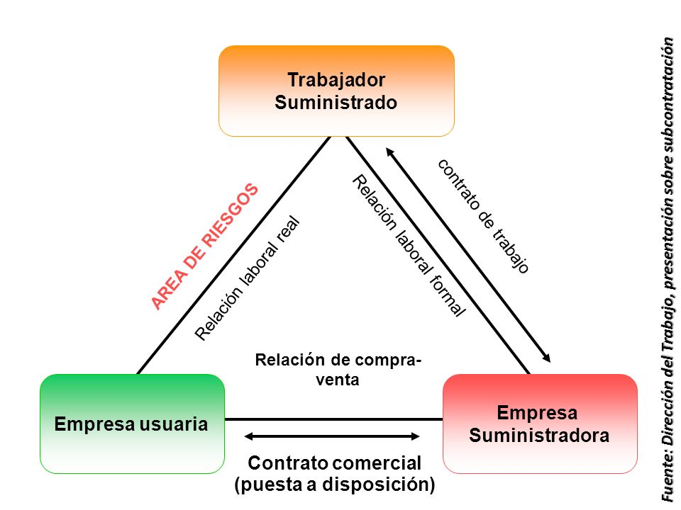 Trabajador Suministrado Empresa usuaria Empresa Suministradora contrato de trabajo Relación laboral formal Relación laboral real Contrato comercial (p