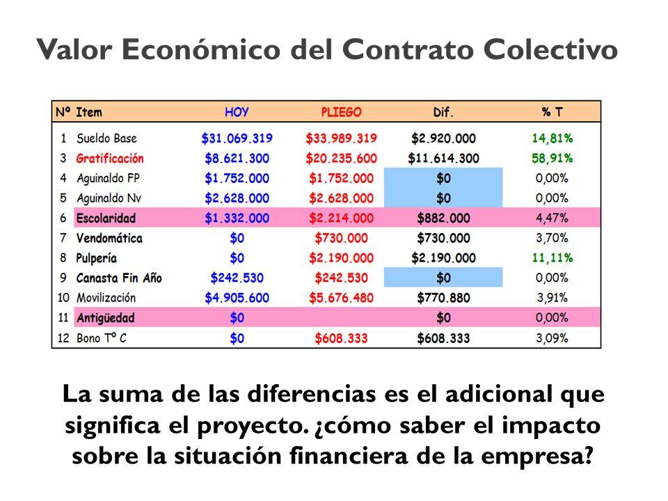 La suma de las diferencias es el adicional que significa el proyecto. ¿cómo saber el impacto sobre la situación financiera de la empresa? Valor Económ