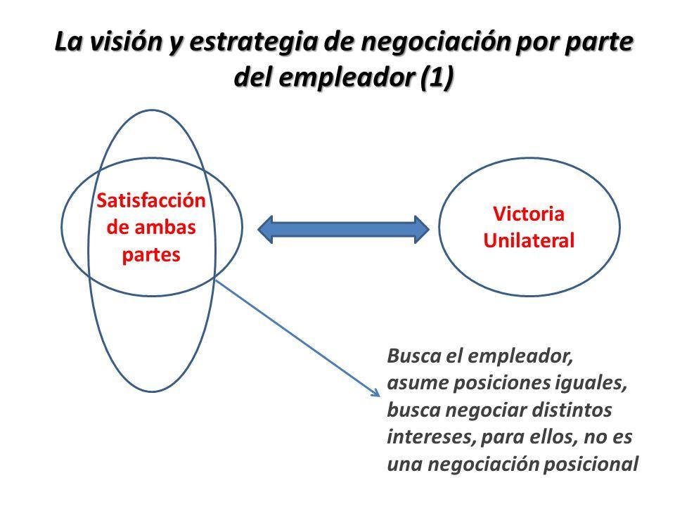Satisfacción de ambas partes Victoria Unilateral La visión y estrategia de negociación por parte del empleador (1) Busca el empleador, asume posicione