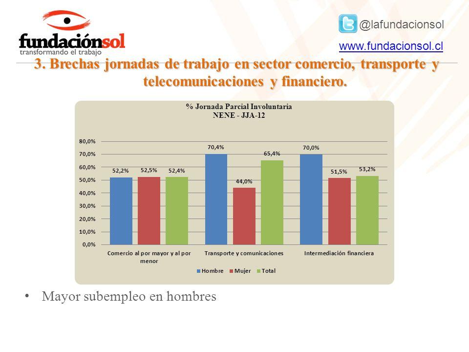 @lafundacionsol www.fundacionsol.clwww.fundacionsol.cl 3. Brechas jornadas de trabajo en sector comercio, transporte y telecomunicaciones y financiero