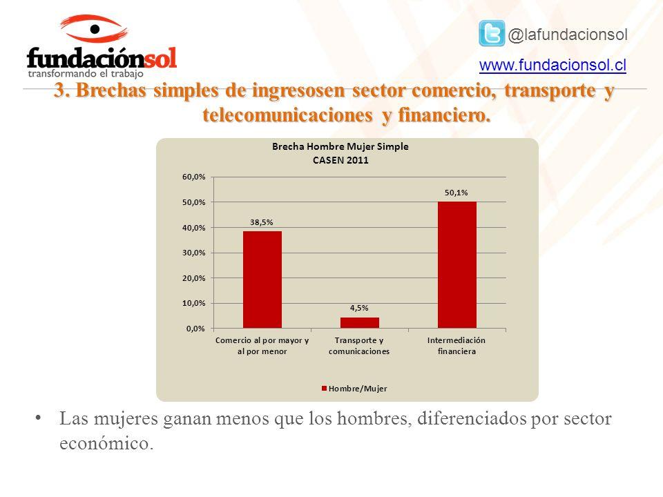 @lafundacionsol www.fundacionsol.clwww.fundacionsol.cl 3. Brechas simples de ingresosen sector comercio, transporte y telecomunicaciones y financiero.