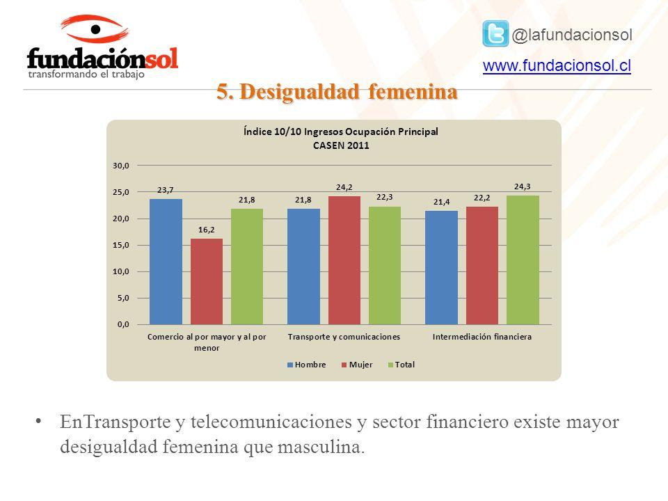 @lafundacionsol www.fundacionsol.clwww.fundacionsol.cl 5. Desigualdad femenina EnTransporte y telecomunicaciones y sector financiero existe mayor desi